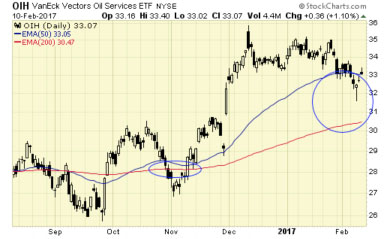 VanEck Vectors Oil Services ETF