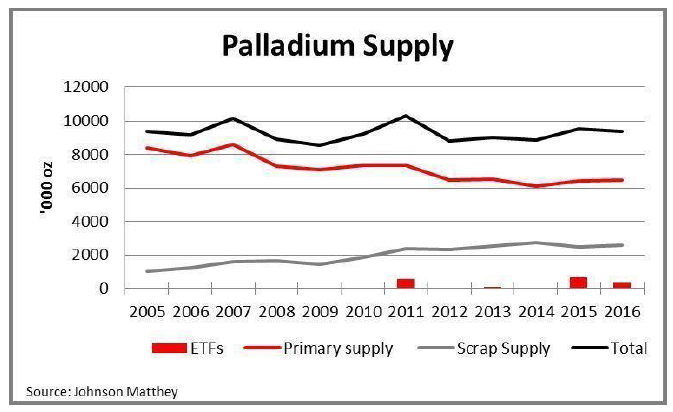 Palladium Supply