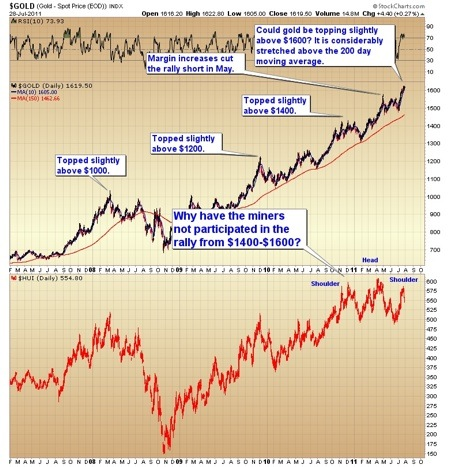 Gold, Investing, Toby Connor