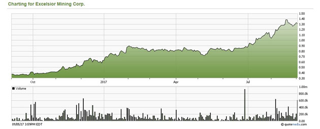 Excelsior Mining Share Price