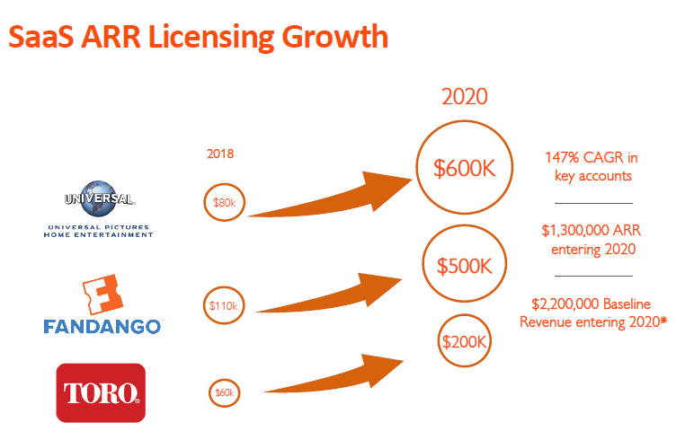 Datable Licensing Growth