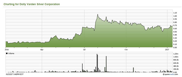 Dolly Varden Silver Stock Chart