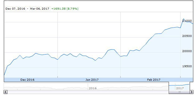 Dow Jones Industrial Average 3-Month Chart