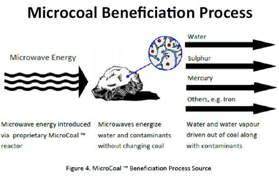microcoal beneficiation process