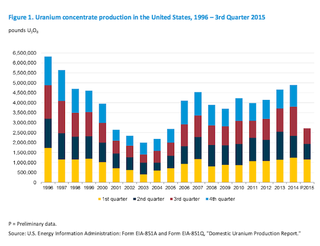 U.S. Uranium Production