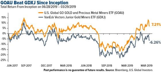 Frank Holmes: Why Gold Has Been the Second Best Asset Class for the Last 20 Years