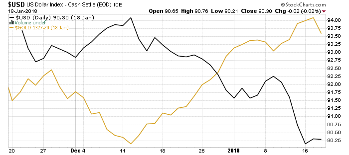 US Dollar Index and Gold
