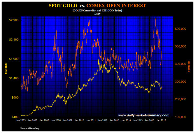 Spot Gold vs. Comex Open Interest