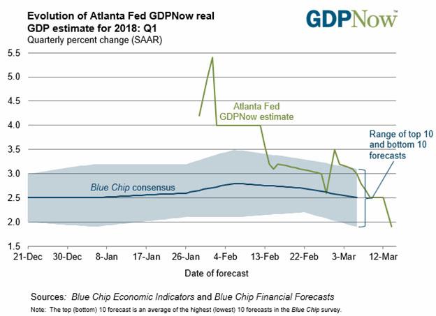 Atlanta Fed GDPNow