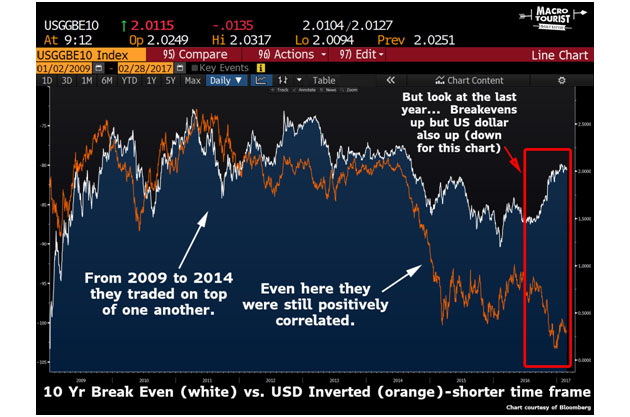 10-Year Breakeven vs. USD Inverted