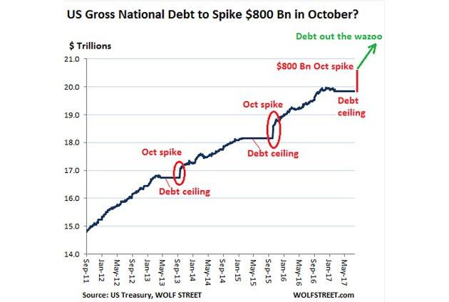 US Gross National Debt