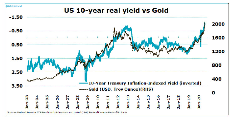 Yield vs Gold chart