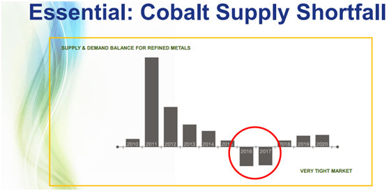 Cobalt Supply Shortfall