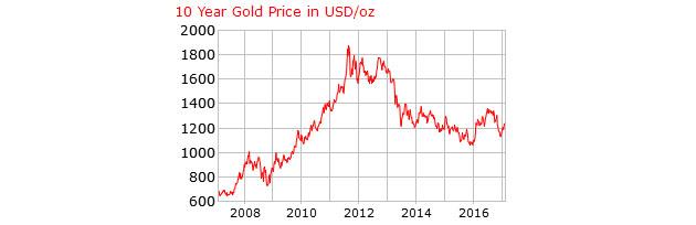 10 Year Gold Price