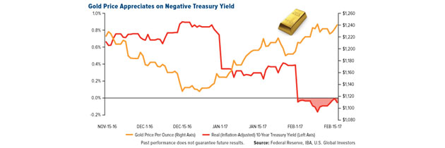 Gold Appreciates on Negative Treasury Yield