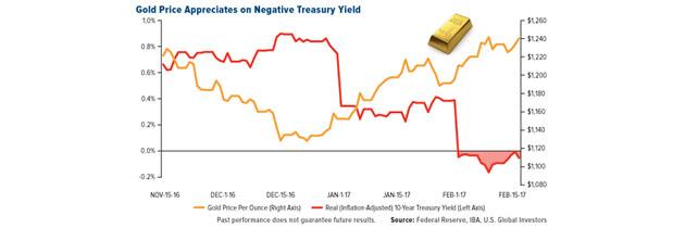 Gold Appreciates on Negative Treasury Yield