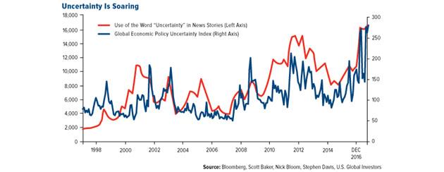 Uncertainty Is Soaring