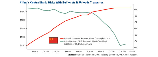 China's Central Bank Sticks with Bullion