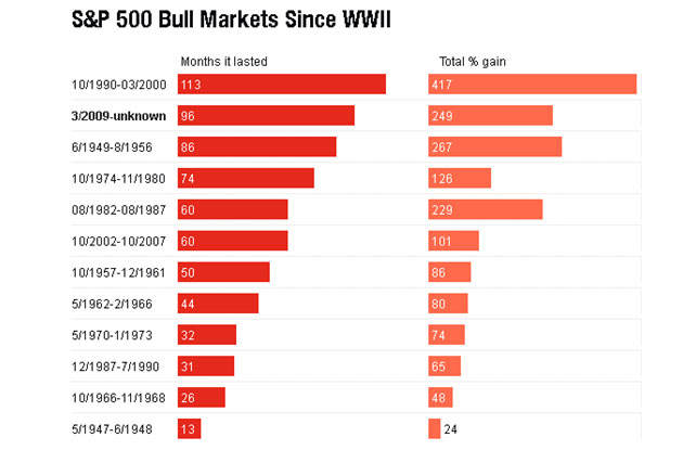 S&P Bull Markets Since WW2
