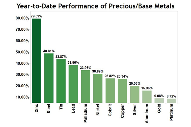 Precious Metals YTD Performance