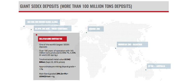 Giant Sedex Deposits