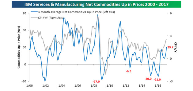 Net Commodities