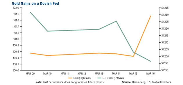Gold Gains on a Dovish Fed