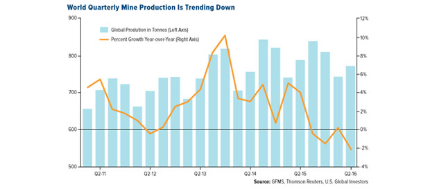 World Quarterly Mine Production