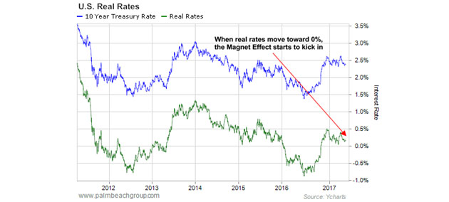 US Real Rates