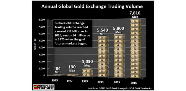 Annual Global Gold Exchange Trading Volume