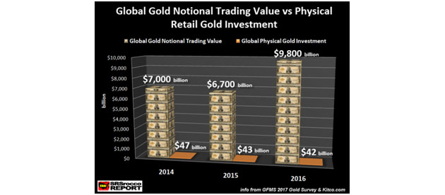 Global Gold Notional Trading Value
