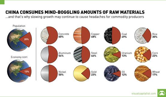 China's Consumption of Raw Materials