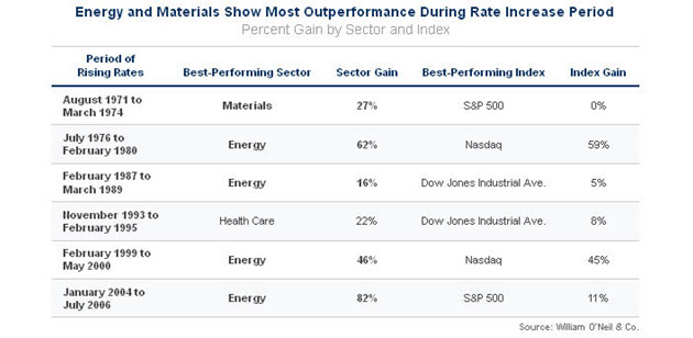 Energy and Materials Show Most Outperformance During Rate Increase Period