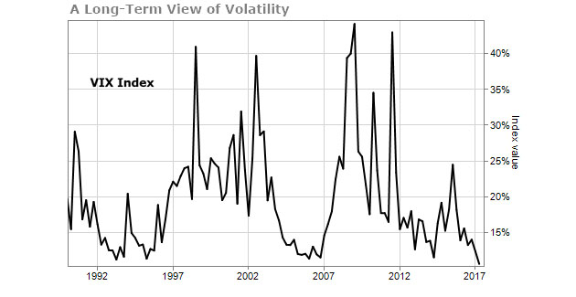 Long-Term View of Volatility