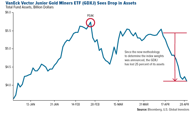 GDXJ Sees Drop in Assets