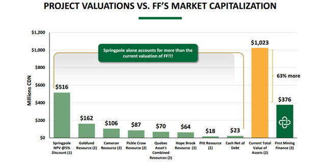 Project Valuations Vs. FF's Market Capitalization