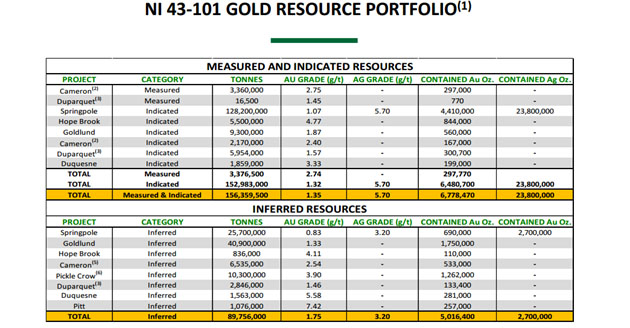 NI 43-101 Gold Resource Portfolio