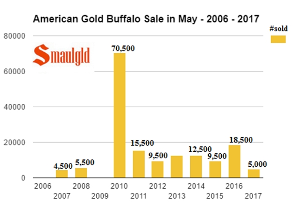 American Gold Buffalo Sale