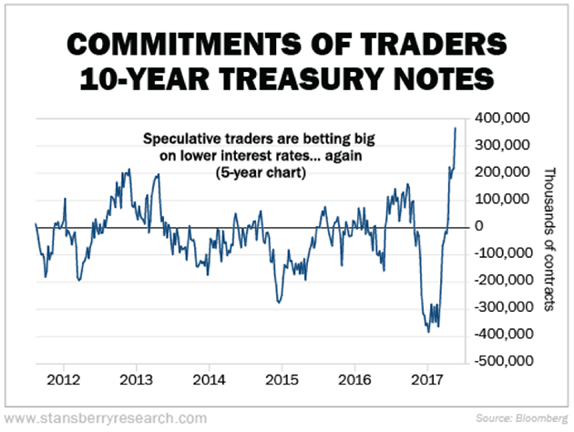 COT 10-Year Treasury Notes Report