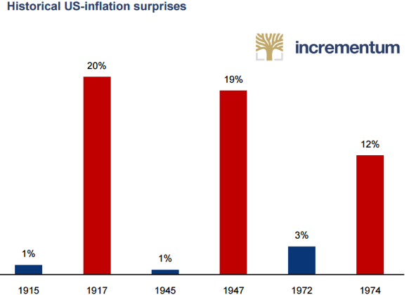 Historical U.S. Inflation Surprises