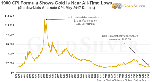 CPI Formula Shows Gold Near All-Time Lows