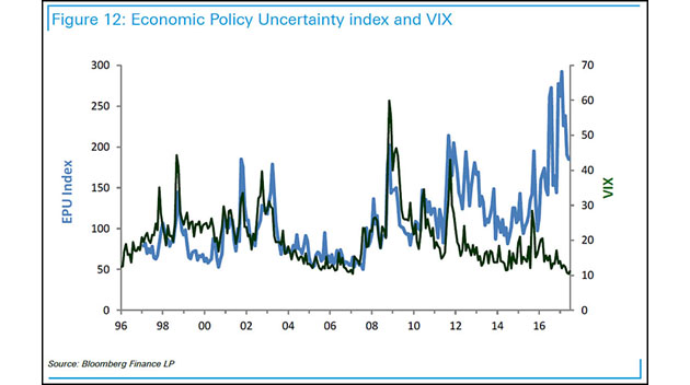 Economic Policy Uncertainty and VIX