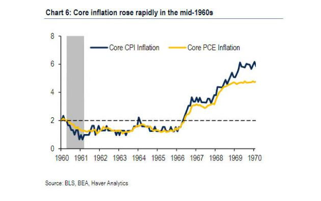 Core Inflation in Mid-1960s