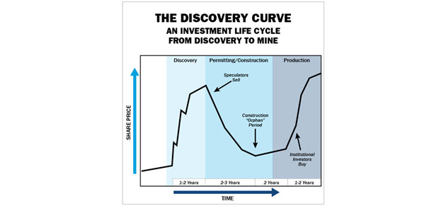 The Discovery Curve