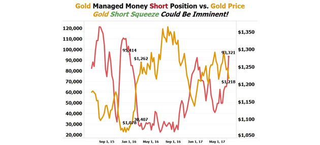 Gold Short Squeeze