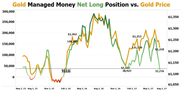 Net Long vs. Gold Price