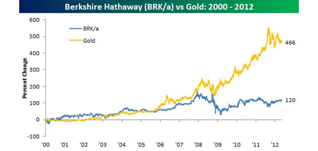 Berkshire Hathaway vs. Gold