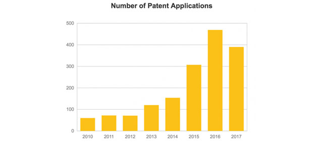 Number of Patent Applications