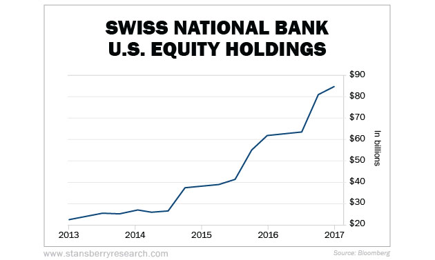 Swiss National Bank US Equity Holdings