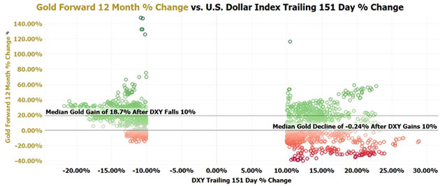 Gold Forward vs. Dollar Trailing